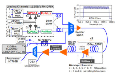 A Robust Real-Time 100G Transceiver with Soft-Decision Forward Error Correction