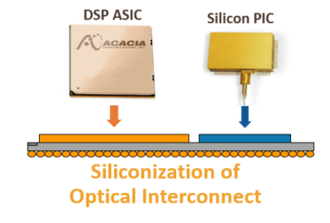 Applications Widen for Silicon Photonics Paired with Coherent Transmission
