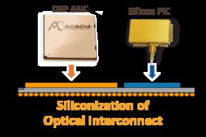 siliconization of optical intercconect