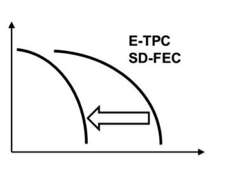 Enhanced Turbo Product Code