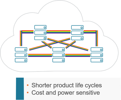 Typical DCI/Cloud network