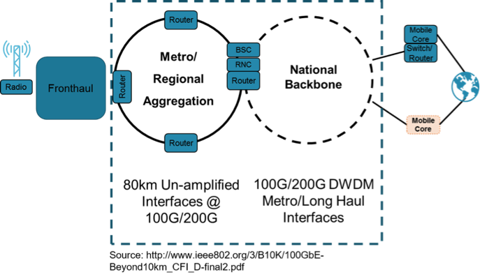 5G Backhaul network