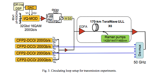 Circulating loop setup for transmission experiments