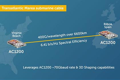 Transatlantic Marea Submarine Cable