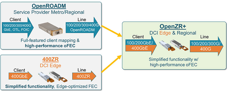 Figure 2. OpenZR+ is the logical combination of two industry standardization efforts that enables high performance DCI pluggable modules supporting multi-vendor interoperability.