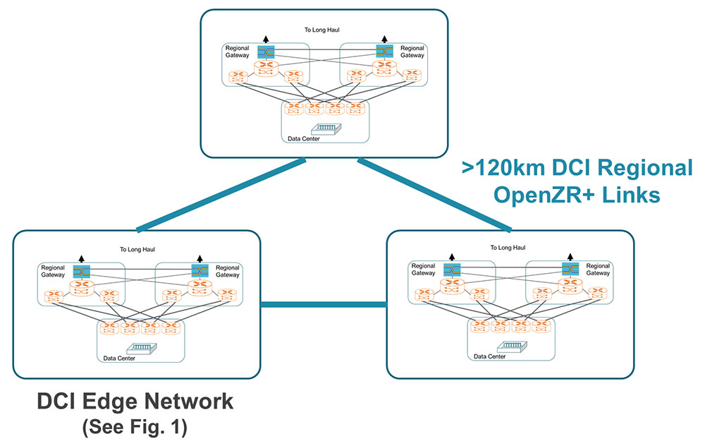 Figure 3. OpenZR+ enables the expansion of a DCI network's geographical footprint over regional distances beyond 120km in the same coherent pluggable form-factor as 400ZR.