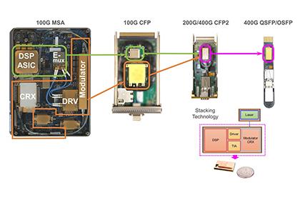 Fibre Systems opto-electronic integration