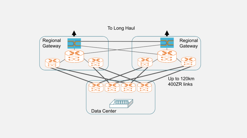 400G Pluggables Usher in an Architectural Change to High-Bandwidth DCI