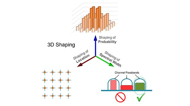 Figure 1.  Acacia's 3D Shaping optimizes transmission per-channel capacity, reach, and spectrum utilization.