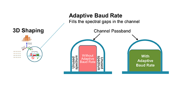 Figure 2.  The Adaptive Baud Rate feature of 3D Shaping maximizes channel spectrum utilization