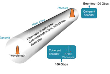 Coherent BiDi for Edge and Access Network Applications