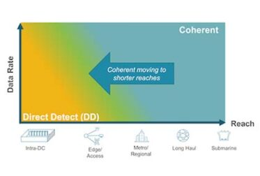 Coherent Technology for Point-to-Point Edge and Access Network Applications