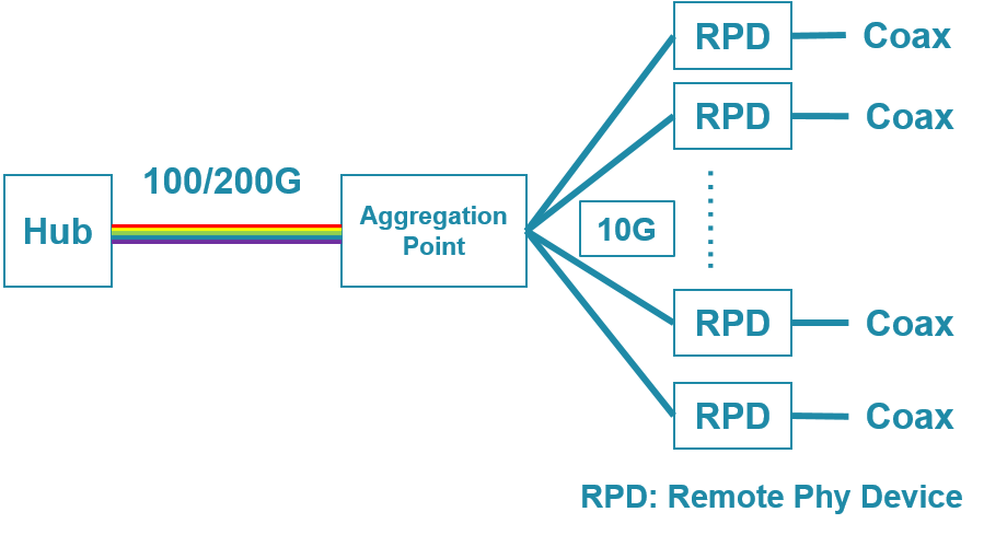 remote PHY coherent technology for cable access