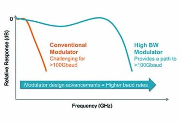100GBaud+ Silicon Photonics Solutions Drive Optical Network Evolution