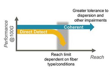 Coherent for Service Provider Edge and Access Network Applications