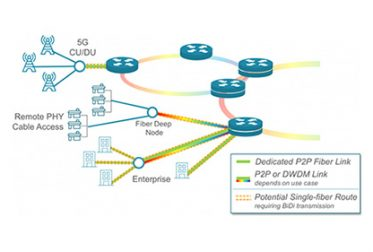 Edge and Access Networks Look to Coherent Pluggables to Meet Rising Bandwidth Demands