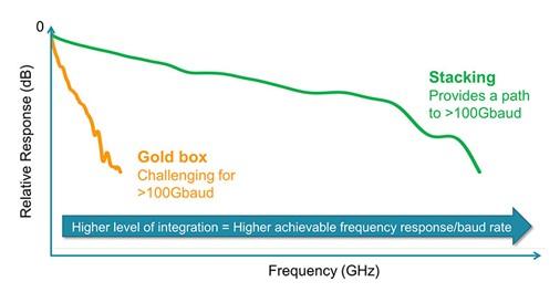 Stacking Integration Graph